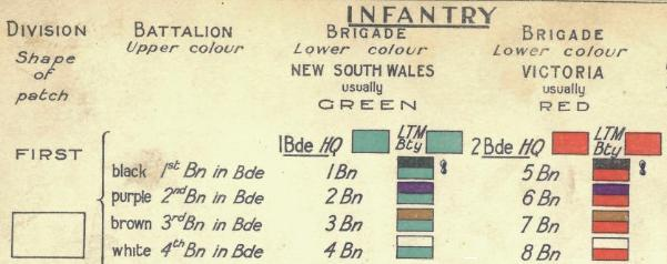 Part of a coloured diagram showing different red and green colour patches used by 1st Division soldiers from New South Wales and Victoria