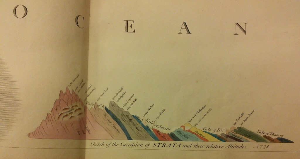 Coloured sketch of succession of strata and their relative altitudes from atlas.